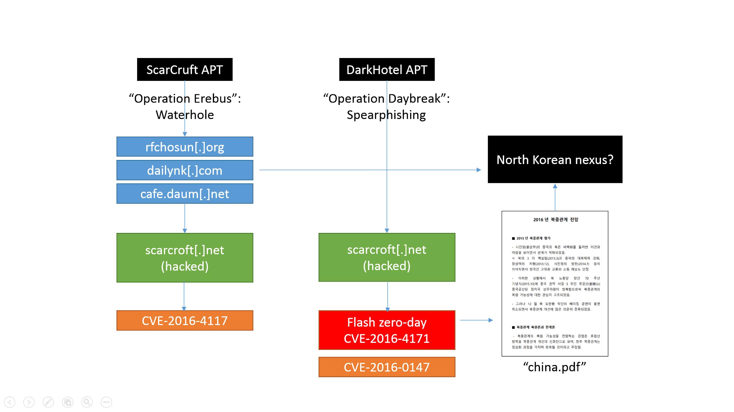 Analysis of the CVE 2018 8174 exploit used by DarkHotel revealed that the er was using URLMoniker to invoke Internet Explorer through Microsoft Word
