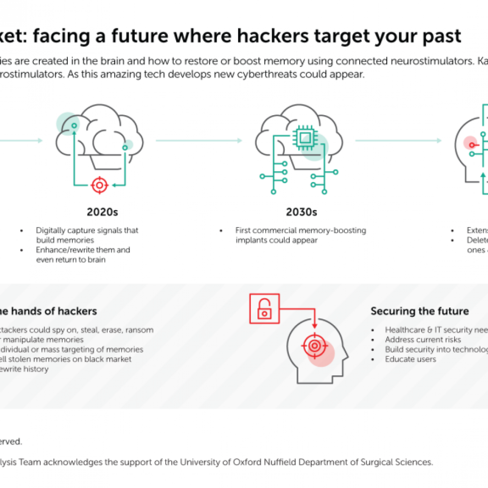 Hackers attacking your memories: science fiction or future threat?