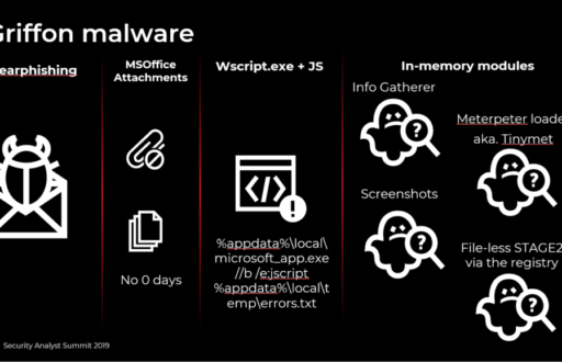 """FIN7.5: the infamous cybercrime rig """"FIN7"""" continues its activities"""